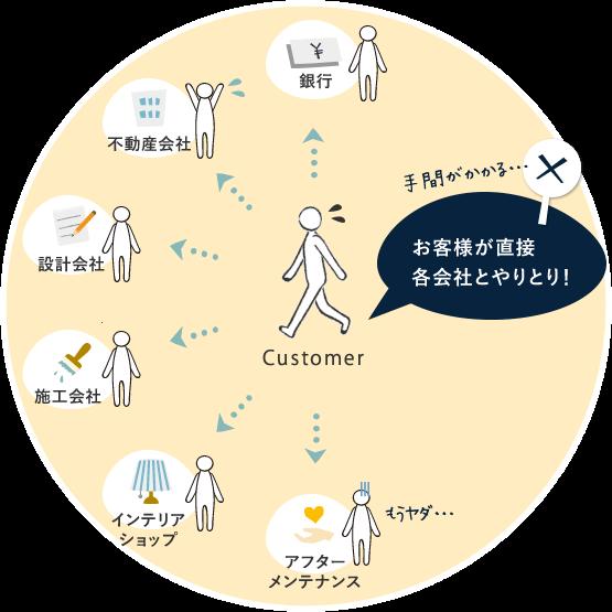 従来のリノベーション イメージ
