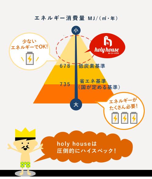 一次エネルギー消費量グラフ