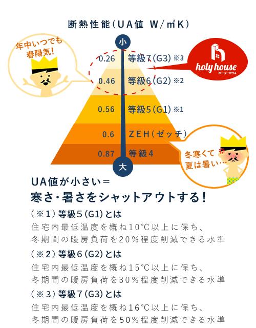 断熱性能レベルグラフ
