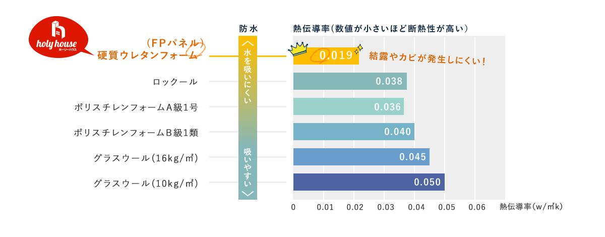 工法による断熱力と防水性能の比較グラフ